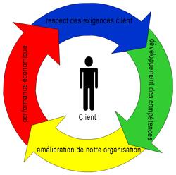 Qualité & management 2.0